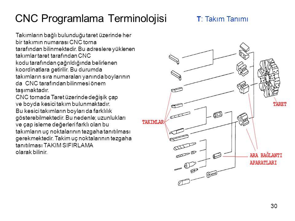 CNC Programlama Terminolojisi T: Takım Tanımı Takımların bağlı bulunduğu taret üzerinde her bir takımın numarası CNC torna tarafından bilinmektedir.