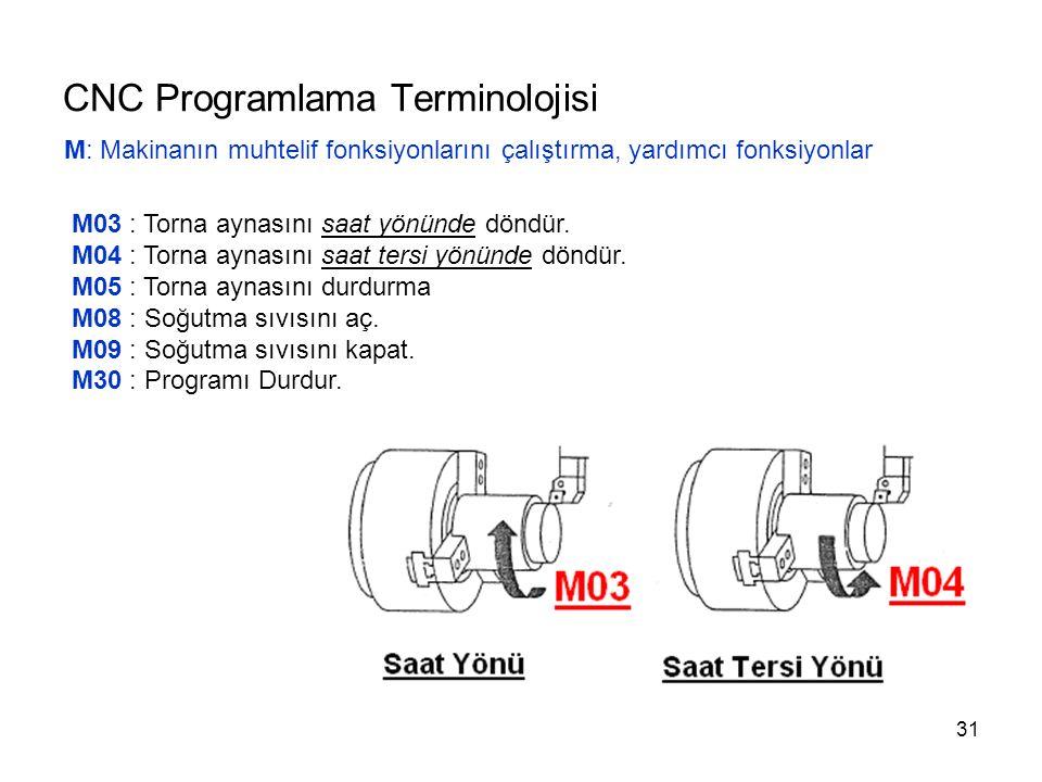 CNC Programlama Terminolojisi M: Makinanın muhtelif fonksiyonlarını çalıştırma, yardımcı fonksiyonlar M03 : Torna aynasını saat yönünde döndür.