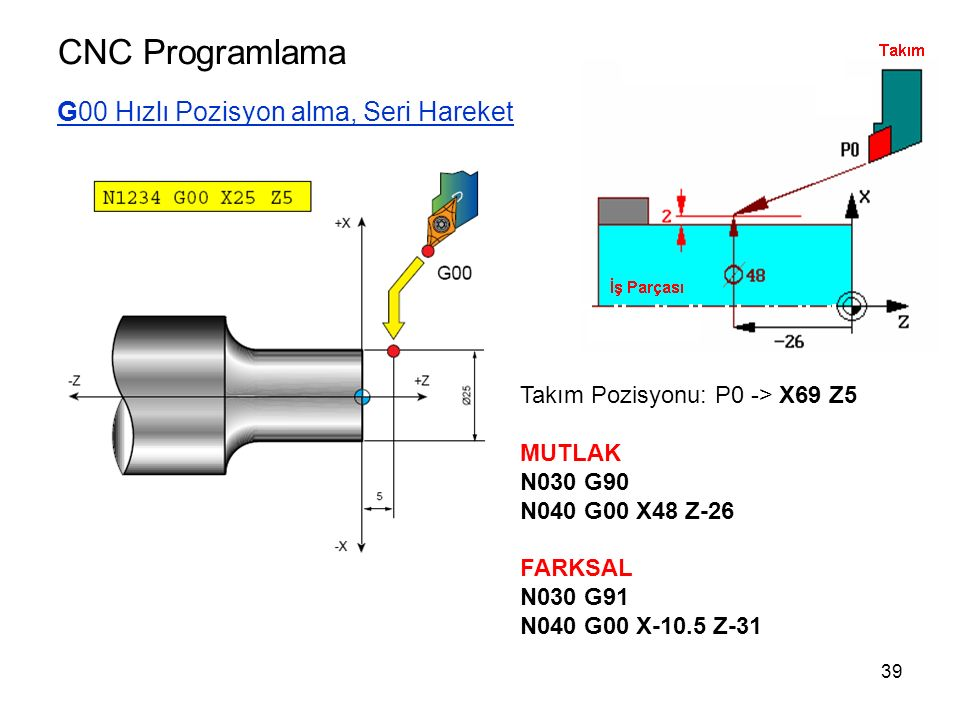 CNC Programlama G00 Hızlı Pozisyon alma, Seri Hareket Takım Pozisyonu: P0 -> X69 Z5 MUTLAK N030 G90 N040 G00 X48 Z-26 FARKSAL N030 G91 N040 G00 X-10.5 Z-31 39