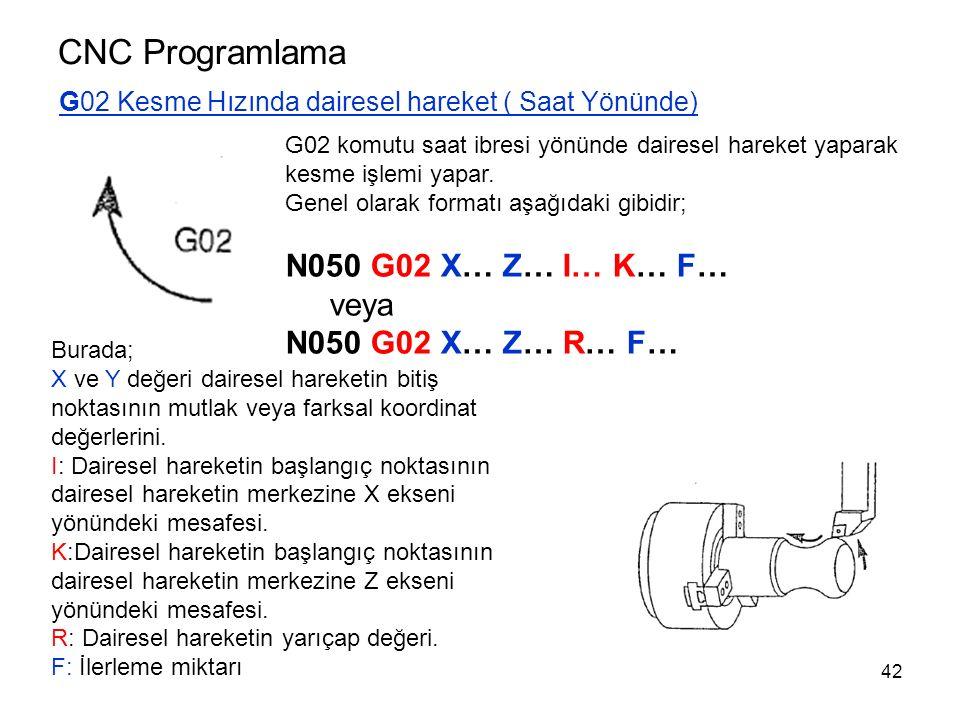 CNC Programlama G02 Kesme Hızında dairesel hareket ( Saat Yönünde) G02 komutu saat ibresi yönünde dairesel hareket yaparak kesme işlemi yapar.