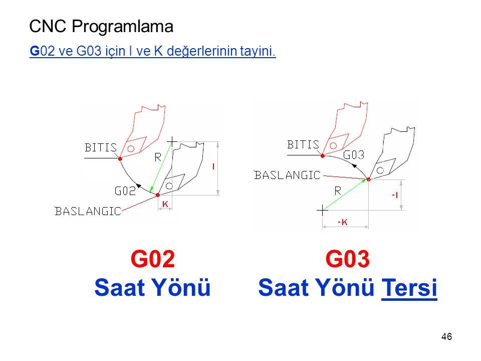 CNC Programlama G02 ve G03 için I ve K değerlerinin tayini. G02 Saat Yönü G03 Saat Yönü Tersi 46