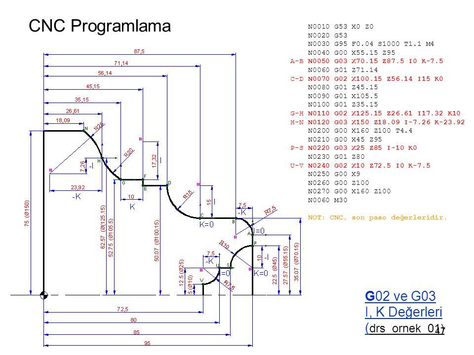 CNC Programlama G02 ve G03 I, K Değerleri ( drs_ornek_01) N0010 G53 X0 Z0 N0020 G53 N0030 G95 F0.04 S1000 T1.1 M4 N0040 G00 X55.15 Z95 A-B N0050 G03 X70.15 Z87.5 I0 K-7.5 N0060 G01 Z71.14 C-D N0070 G02 X100.15 Z56.14 I15 K0 N0080 G01 Z45.15 N0090 G01 X105.5 N0100 G01 Z35.15 G-H N0110 G02 X125.15 Z26.61 I17.32 K10 H-N N0120 G03 X150 Z18.09 I-7.26 K-23.92 N0200 G00 X160 Z100 T4.4 N0210 G00 X45 Z95 P-S N0220 G03 X25 Z85 I-10 K0 N0230 G01 Z80 U-V N0240 G02 X10 Z72.5 I0 K-7.5 N0250 G00 X9 N0260 G00 Z100 N0270 G00 X160 Z100 N0060 M30 NOT: CNC, son paso değerleridir.