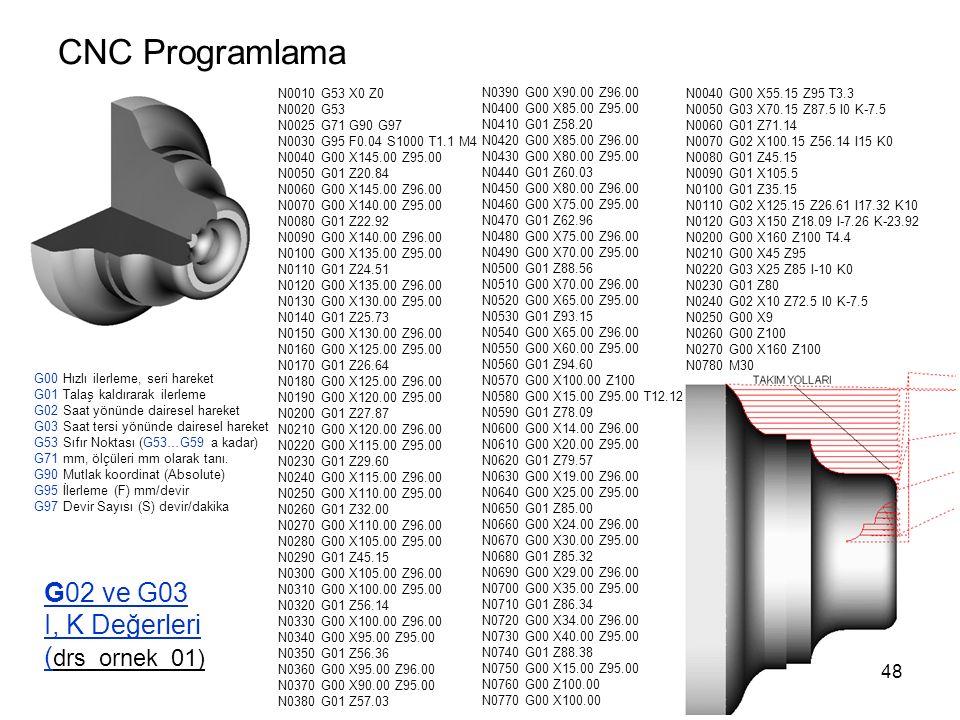 CNC Programlama G02 ve G03 I, K Değerleri ( drs_ornek_01) N0010 G53 X0 Z0 N0020 G53 N0025 G71 G90 G97 N0030 G95 F0.04 S1000 T1.1 M4 N0040 G00 X145.00 Z95.00 N0050 G01 Z20.84 N0060 G00 X145.00 Z96.00 N0070 G00 X140.00 Z95.00 N0080 G01 Z22.92 N0090 G00 X140.00 Z96.00 N0100 G00 X135.00 Z95.00 N0110 G01 Z24.51 N0120 G00 X135.00 Z96.00 N0130 G00 X130.00 Z95.00 N0140 G01 Z25.73 N0150 G00 X130.00 Z96.00 N0160 G00 X125.00 Z95.00 N0170 G01 Z26.64 N0180 G00 X125.00 Z96.00 N0190 G00 X120.00 Z95.00 N0200 G01 Z27.87 N0210 G00 X120.00 Z96.00 N0220 G00 X115.00 Z95.00 N0230 G01 Z29.60 N0240 G00 X115.00 Z96.00 N0250 G00 X110.00 Z95.00 N0260 G01 Z32.00 N0270 G00 X110.00 Z96.00 N0280 G00 X105.00 Z95.00 N0290 G01 Z45.15 N0300 G00 X105.00 Z96.00 N0310 G00 X100.00 Z95.00 N0320 G01 Z56.14 N0330 G00 X100.00 Z96.00 N0340 G00 X95.00 Z95.00 N0350 G01 Z56.36 N0360 G00 X95.00 Z96.00 N0370 G00 X90.00 Z95.00 N0380 G01 Z57.03 N0390 G00 X90.00 Z96.00 N0400 G00 X85.00 Z95.00 N0410 G01 Z58.20 N0420 G00 X85.00 Z96.00 N0430 G00 X80.00 Z95.00 N0440 G01 Z60.03 N0450 G00 X80.00 Z96.00 N0460 G00 X75.00 Z95.00 N0470 G01 Z62.96 N0480 G00 X75.00 Z96.00 N0490 G00 X70.00 Z95.00 N0500 G01 Z88.56 N0510 G00 X70.00 Z96.00 N0520 G00 X65.00 Z95.00 N0530 G01 Z93.15 N0540 G00 X65.00 Z96.00 N0550 G00 X60.00 Z95.00 N0560 G01 Z94.60 N0570 G00 X100.00 Z100 N0580 G00 X15.00 Z95.00 T12.12 N0590 G01 Z78.09 N0600 G00 X14.00 Z96.00 N0610 G00 X20.00 Z95.00 N0620 G01 Z79.57 N0630 G00 X19.00 Z96.00 N0640 G00 X25.00 Z95.00 N0650 G01 Z85.00 N0660 G00 X24.00 Z96.00 N0670 G00 X30.00 Z95.00 N0680 G01 Z85.32 N0690 G00 X29.00 Z96.00 N0700 G00 X35.00 Z95.00 N0710 G01 Z86.34 N0720 G00 X34.00 Z96.00 N0730 G00 X40.00 Z95.00 N0740 G01 Z88.38 N0750 G00 X15.00 Z95.00 N0760 G00 Z100.00 N0770 G00 X100.00 N0040 G00 X55.15 Z95 T3.3 N0050 G03 X70.15 Z87.5 I0 K-7.5 N0060 G01 Z71.14 N0070 G02 X100.15 Z56.14 I15 K0 N0080 G01 Z45.15 N0090 G01 X105.5 N0100 G01 Z35.15 N0110 G02 X125.15 Z26.61 I17.32 K10 N0120 G03 X150 Z18.09 I-7.26 K-23.92 N0200 G00 X160 