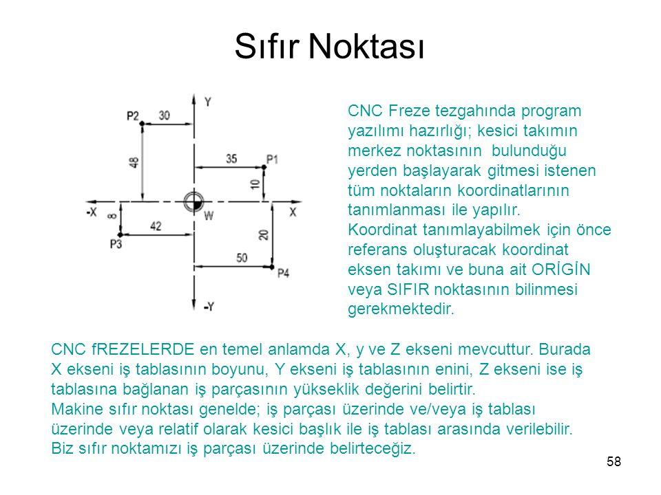 Sıfır Noktası CNC Freze tezgahında program yazılımı hazırlığı; kesici takımın merkez noktasının bulunduğu yerden başlayarak gitmesi istenen tüm noktaların koordinatlarının tanımlanması ile yapılır.