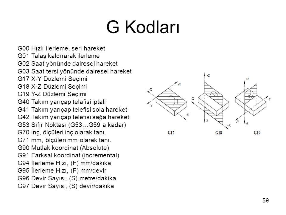 G Kodları G00 Hızlı ilerleme, seri hareket G01 Talaş kaldırarak ilerleme G02 Saat yönünde dairesel hareket G03 Saat tersi yönünde dairesel hareket G17 X-Y Düzlemi Seçimi G18 X-Z Düzlemi Seçimi G19 Y-Z Düzlemi Seçimi G40 Takım yarıçap telafisi iptali G41 Takım yarıçap telefisi sola hareket G42 Takım yarıçap telefisi sağa hareket G53 Sıfır Noktası (G53…G59 a kadar) G70 inç, ölçüleri inç olarak tanı.