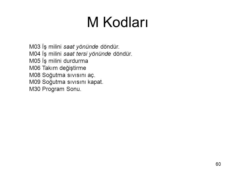 M Kodları M03 İş milini saat yönünde döndür. M04 İş milini saat tersi yönünde döndür.
