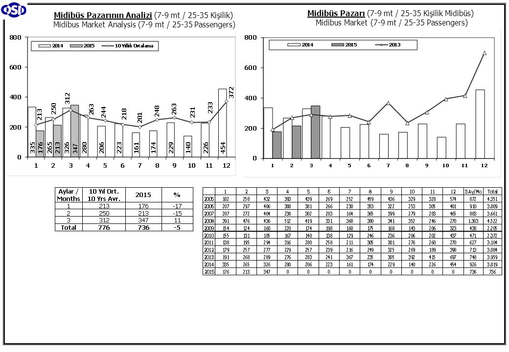 Midibüs Pazarının Analizi (7-9 mt / 25-35 Kişilik) Midibus Market Analysis (7-9 mt / 25-35 Passengers) Midibüs Pazarı (7-9 mt / 25-35 Kişilik Midibüs)