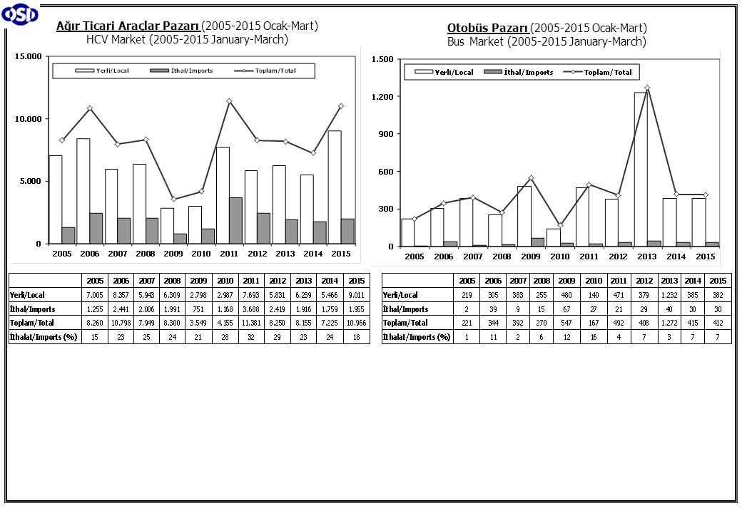 Otobüs Pazarı (2005-2015 Ocak-Mart) Bus Market (2005-2015 January-March) Ağır Ticari Araçlar Pazarı (2005-2015 Ocak-Mart) HCV Market (2005-2015 Januar