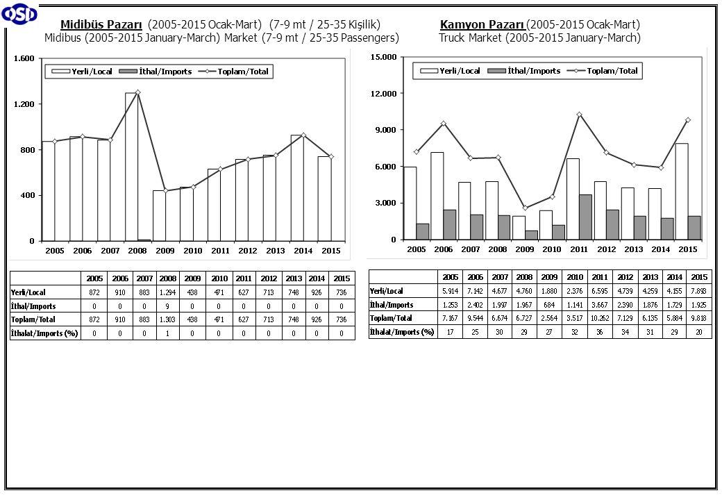 Kamyon Pazarı (2005-2015 Ocak-Mart) Truck Market (2005-2015 January-March) Midibüs Pazarı (2005-2015 Ocak-Mart) (7-9 mt / 25-35 Kişilik) Midibus (2005-2015 January-March) Market (7-9 mt / 25-35 Passengers)