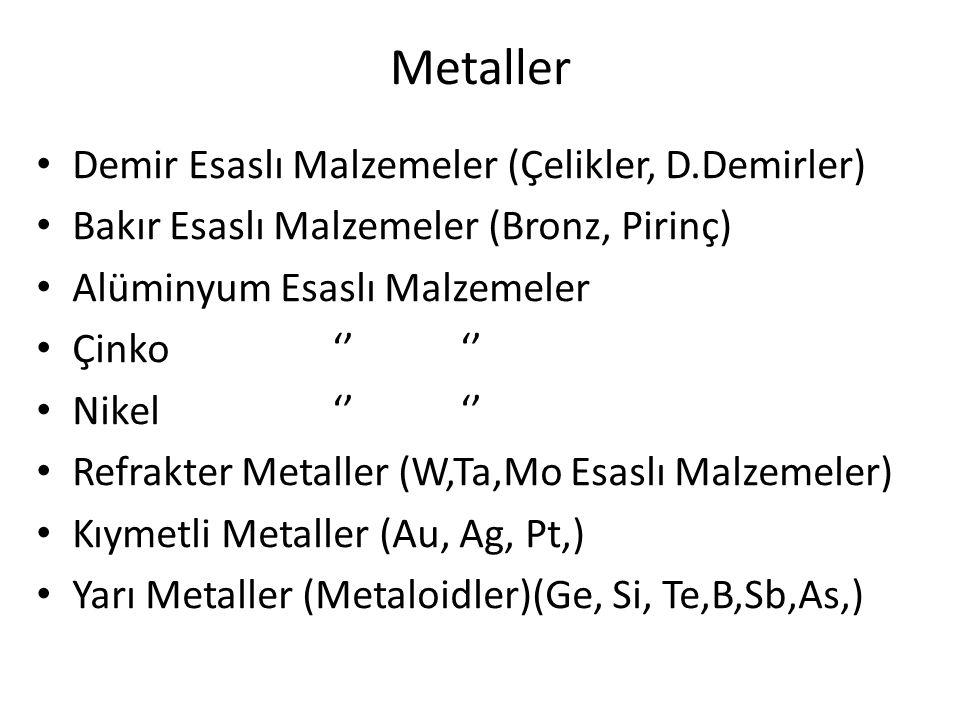 Metaller Demir Esaslı Malzemeler (Çelikler, D.Demirler) Bakır Esaslı Malzemeler (Bronz, Pirinç) Alüminyum Esaslı Malzemeler Çinko '' '' Nikel '' '' Re