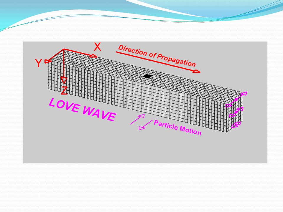RAYLEİGH DALGALARI * Rayleigh dalgaları en yavaş dalgalardır.