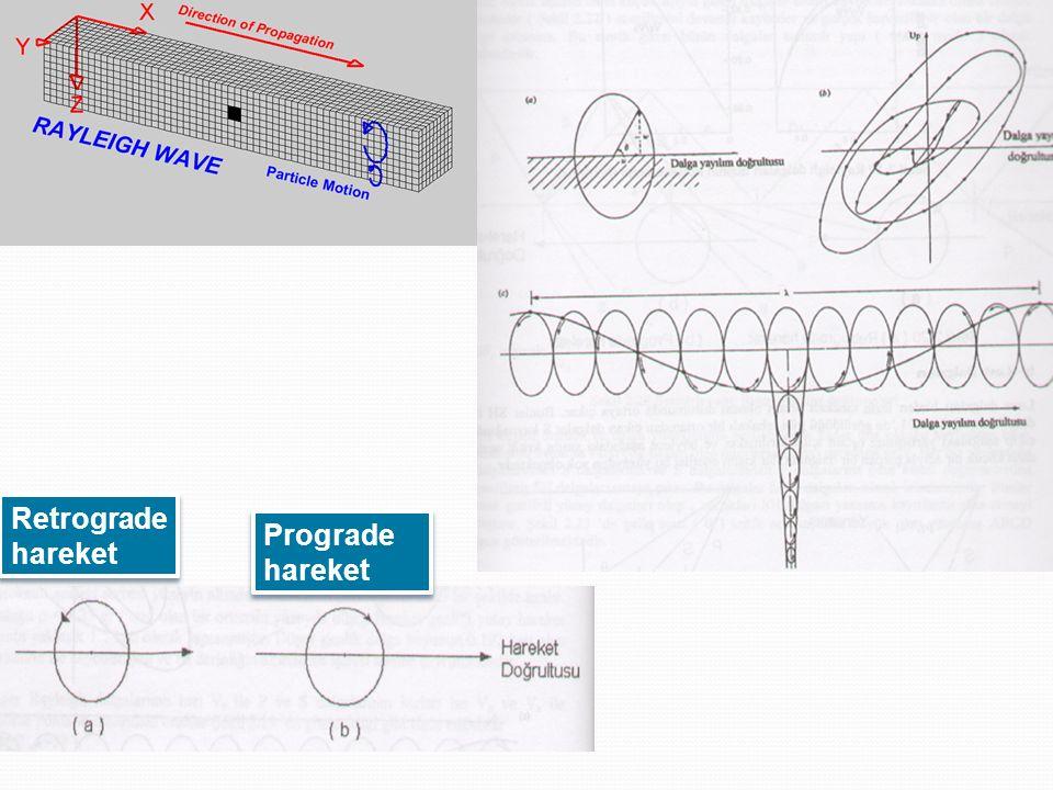 SİSMİK DALGA YAYINIMI Dalga Cepheleri Ve Işınlar Bir kaynaktan çıkan dalganın hareketi sırasında herhangi bir zamanda hareketin başlamak üzere olduğu noktaları birleştiren bir yüzey vardır.