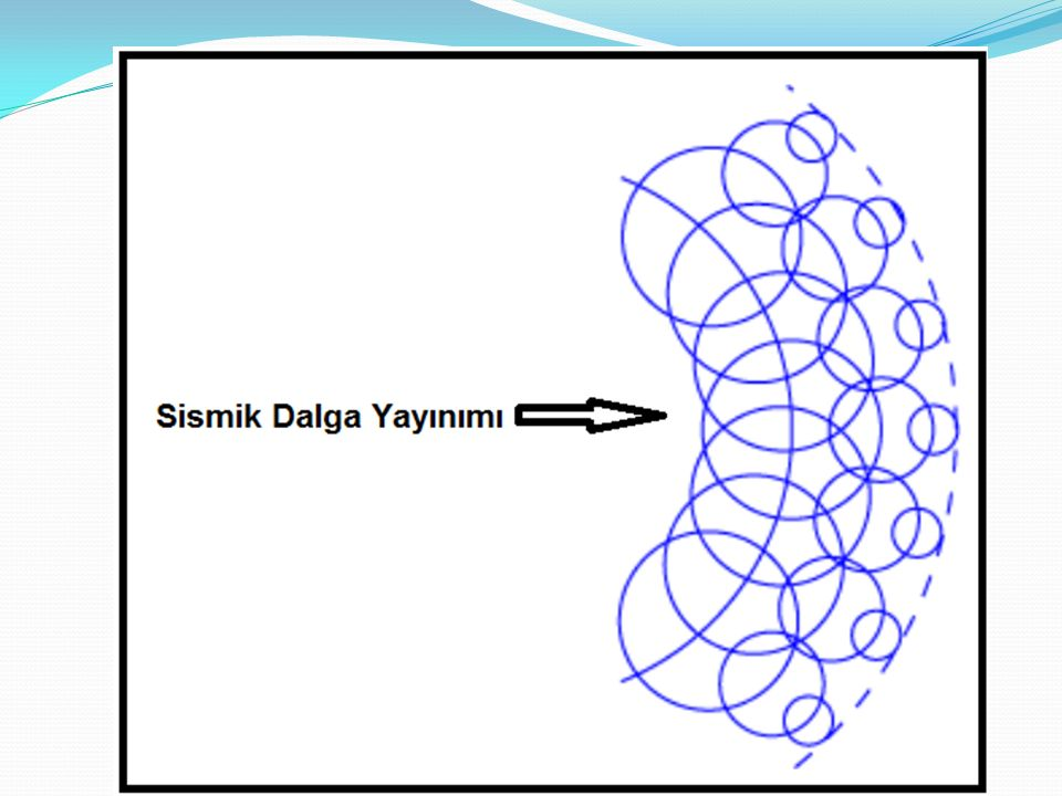 İki tabakalı hız modelinde dalga cephelerinin gösterimi