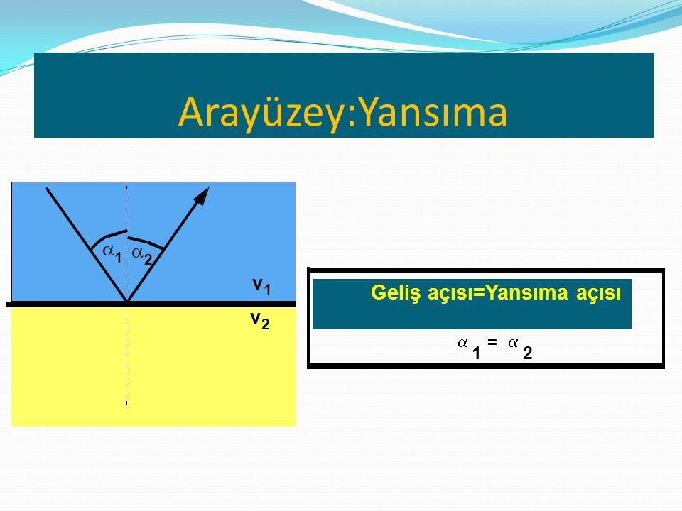  1  2 v 1 v 2 Geliş açısı=Yansıma açısı  1 =  2 Arayüzey:Yansıma