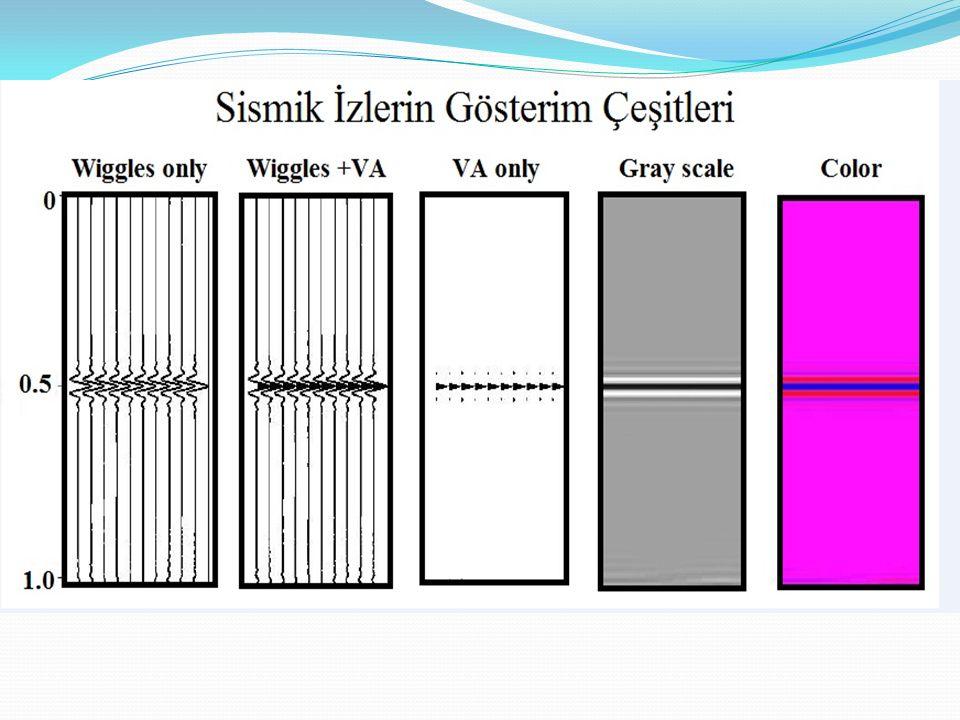 Yer, sismik enerjinin yayılımında bir filtre gibi davranır G(t) * F(t) = H(t) Kaynak * Yer = Sismik iz Dalgacığı Yansıma Katsayıları