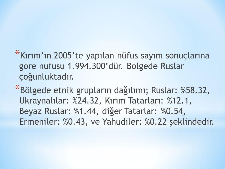 * Kırım'ın 2005'te yapılan nüfus sayım sonuçlarına göre nüfusu 1.994.300'dür. Bölgede Ruslar çoğunluktadır. * Bölgede etnik grupların dağılımı; Ruslar