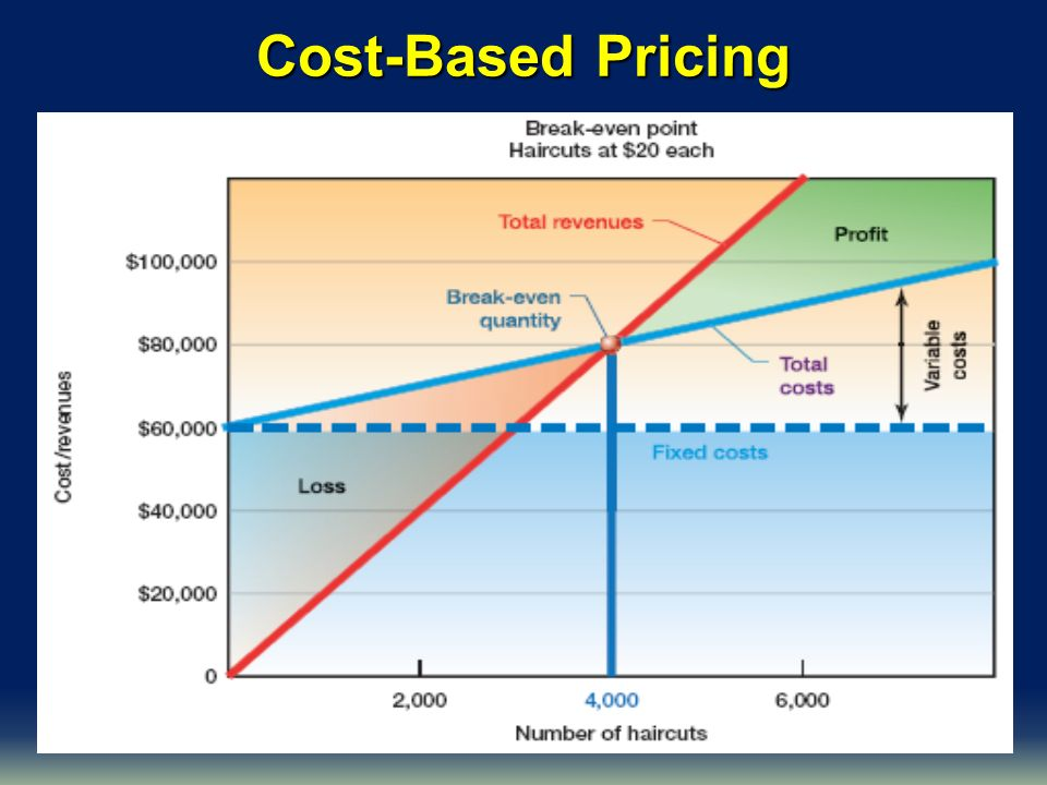 Cost-Based Pricing Insert top graph from exhibit 10.7