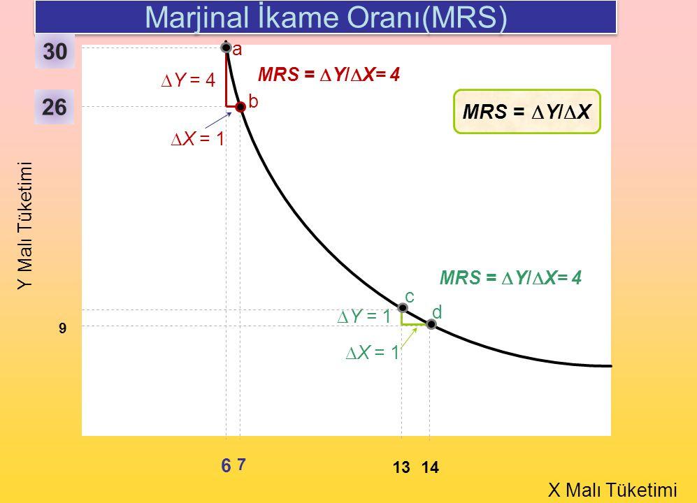 a b Y Malı Tüketimi X Malı Tüketimi 26 6 7 d  Y = 4  X = 1  Y = 1  X = 1 MRS =  Y/  X= 4 13 14 9 c MRS =  Y/  X Marjinal İkame Oranı(MRS) MRS