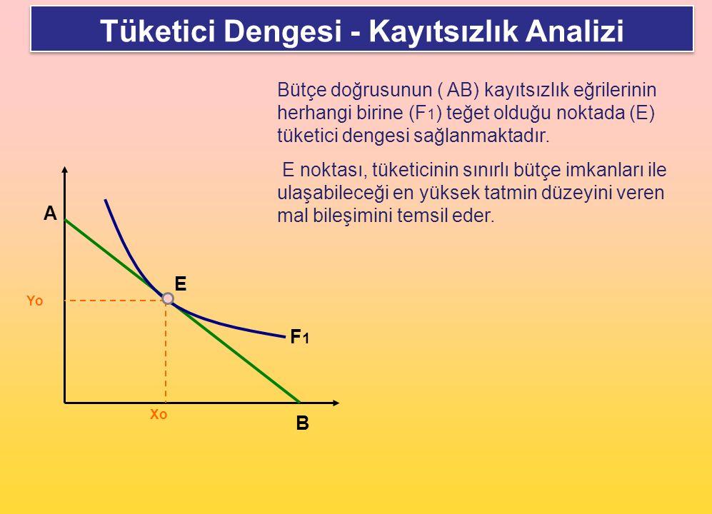 Tüketici Dengesi - Kayıtsızlık Analizi A B E F1F1 Yo Xo Bütçe doğrusunun ( AB) kayıtsızlık eğrilerinin herhangi birine (F 1 ) teğet olduğu noktada (E)