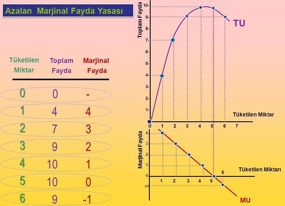 Azalan Marjinal Fayda Yasası Tüketilen Miktar Toplam Fayda Marjinal Fayda 0123456 - 4 3 2 1 0 Tüketilen Miktar Tüketilen Miktarı Toplam Fayda Marjinal
