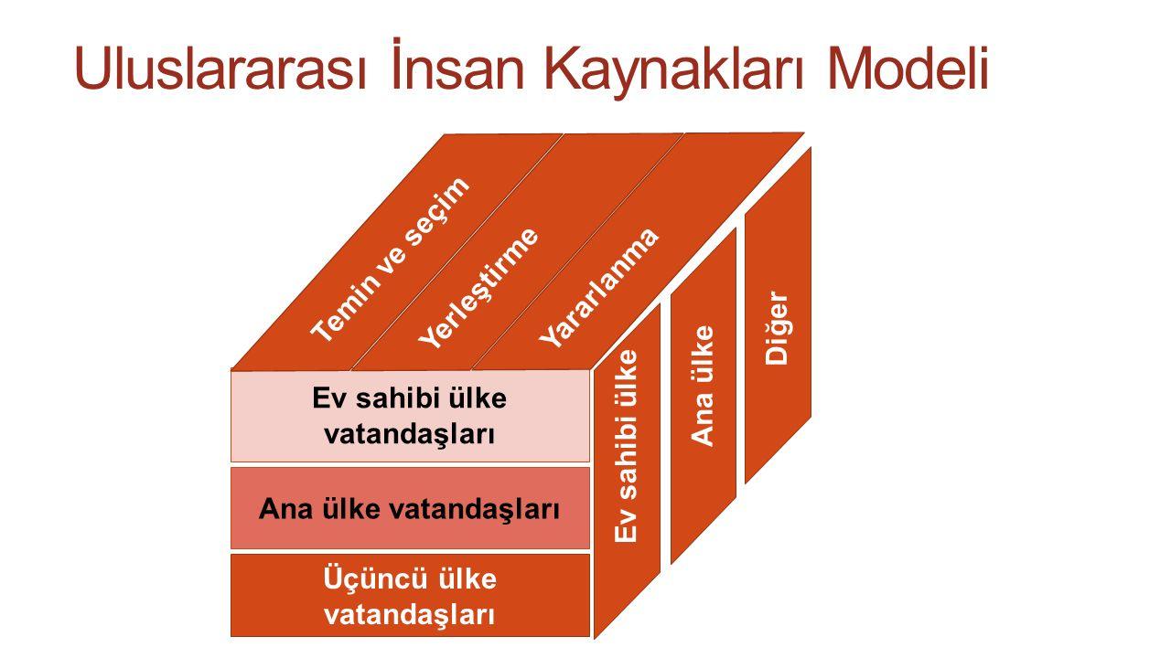 Uluslararası İnsan Kaynakları Modeli 6 Üçüncü ülke vatandaşları Ana ülke vatandaşları Ev sahibi ülke vatandaşları Temin ve seçim Yerleştirme Yararlanm