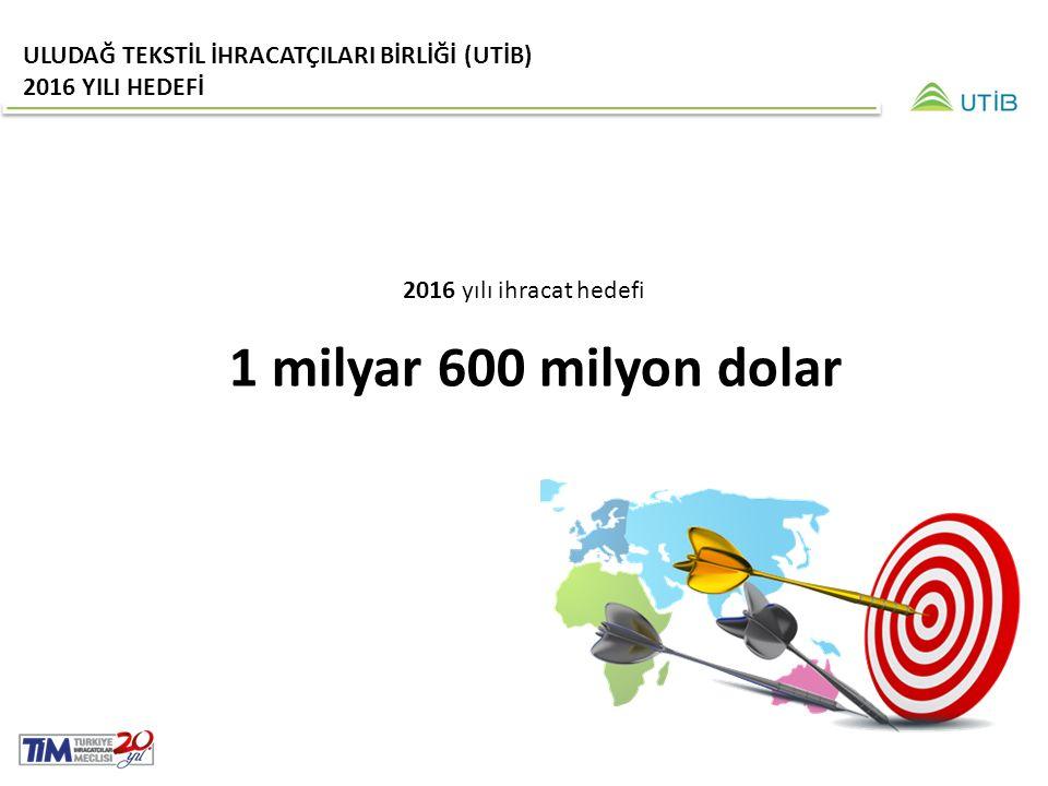 ULUDAĞ TEKSTİL İHRACATÇILARI BİRLİĞİ (UTİB) 2016 YILI HEDEFİ 2016 yılı ihracat hedefi 1 milyar 600 milyon dolar