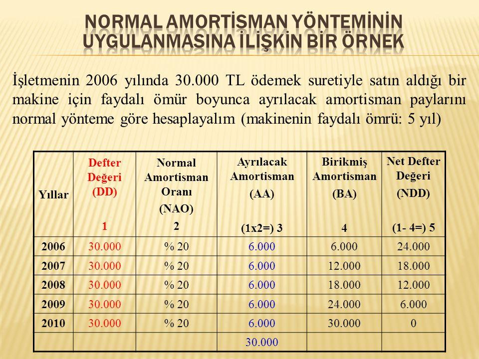 Yıllar Defter Değeri (DD) 1 Normal Amortisman Oranı (NAO) 2 Ayrılacak Amortisman (AA) (1x2=) 3 Birikmiş Amortisman (BA) 4 Net Defter Değeri (NDD) (1-