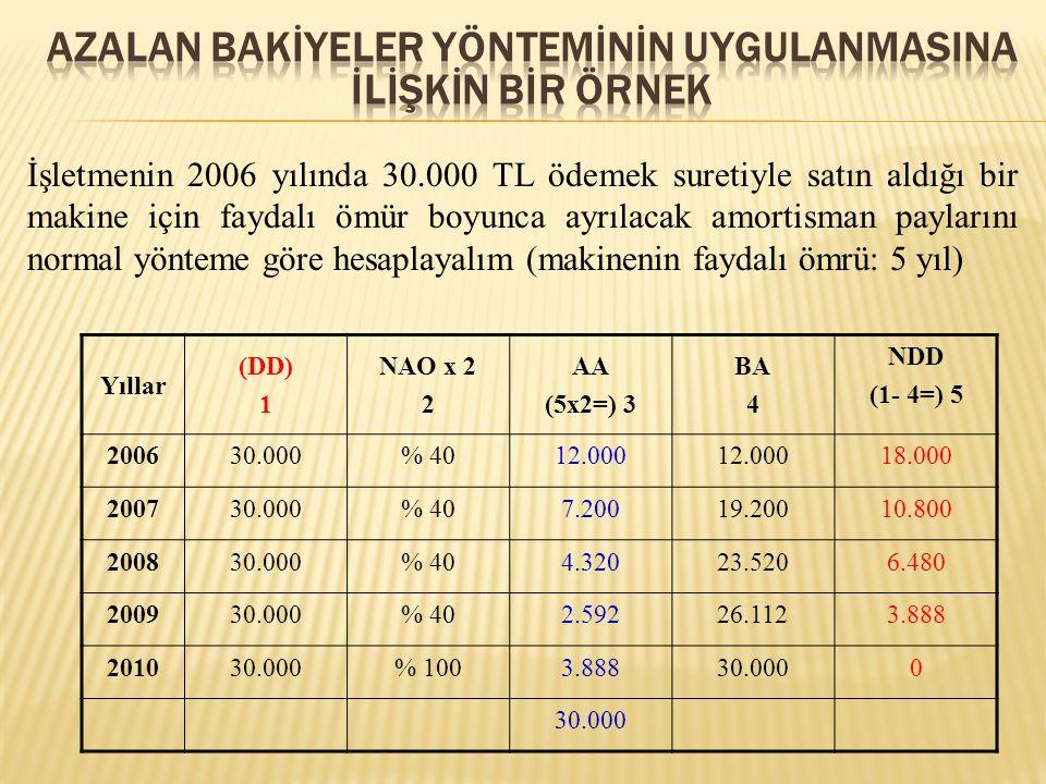 İşletmenin 2006 yılında 30.000 TL ödemek suretiyle satın aldığı bir makine için faydalı ömür boyunca ayrılacak amortisman paylarını normal yönteme göre hesaplayalım (makinenin faydalı ömrü: 5 yıl) Yıllar (DD) 1 NAO x 2 2 AA (5x2=) 3 BA 4 NDD (1- 4=) 5 200630.000% 4012.000 18.000 200730.000% 407.20019.20010.800 200830.000% 404.32023.5206.480 200930.000% 402.59226.1123.888 201030.000% 1003.88830.0000