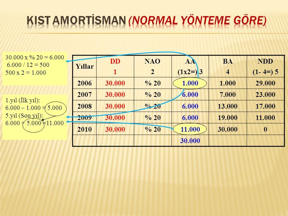 Yıllar DD 1 NAO 2 AA (1x2=) 3 BA 4 NDD (1- 4=) 5 200630.000% 201.000 29.000 200730.000% 206.0007.00023.000 200830.000% 206.00013.00017.000 200930.000% 206.00019.00011.000 201030.000% 2011.00030.0000 1.yıl (İlk yıl): 6.000 – 1.000 = 5.000 5.yıl (Son yıl): 6.000 + 5.000 =11.000 30.000 x % 20 = 6.000 6.000 / 12 = 500 500 x 2 = 1.000