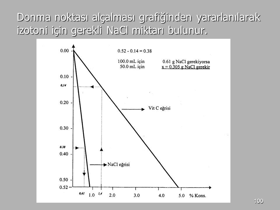 100 Donma noktası alçalması grafiğinden yararlanılarak izotoni için gerekli NaCl miktarı bulunur.