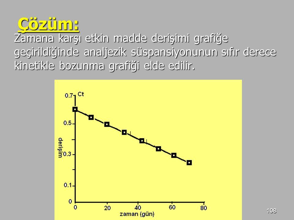 108 Çözüm: Zamana karşı etkin madde derişimi grafiğe geçirildiğinde analjezik süspansiyonunun sıfır derece kinetikle bozunma grafiği elde edilir.
