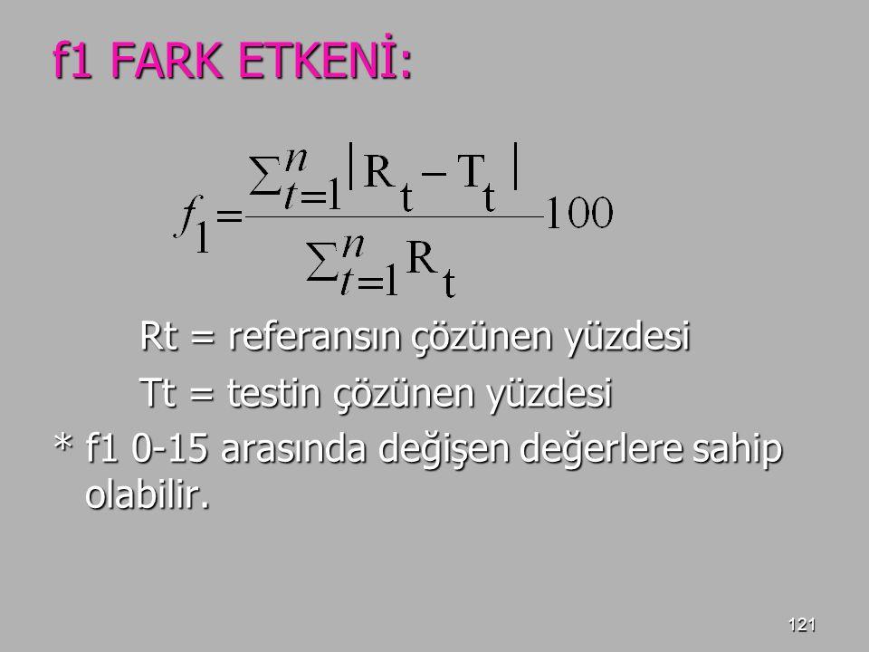 121 f1 FARK ETKENİ: Rt = referansın çözünen yüzdesi Tt = testin çözünen yüzdesi * f1 0-15 arasında değişen değerlere sahip olabilir.