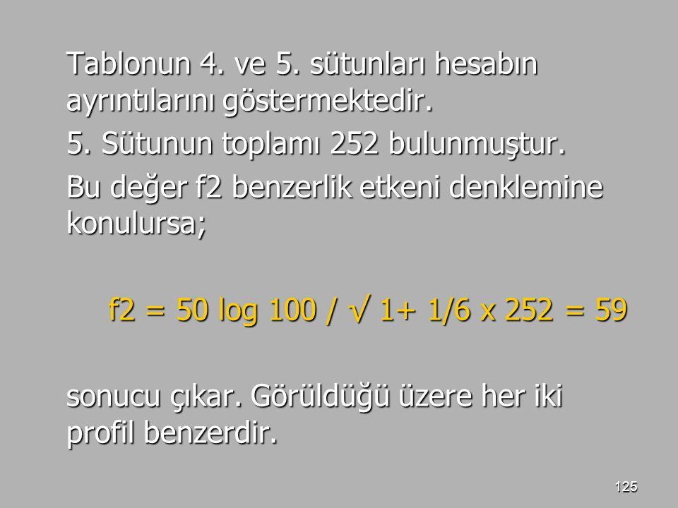 125 Tablonun 4. ve 5. sütunları hesabın ayrıntılarını göstermektedir. 5. Sütunun toplamı 252 bulunmuştur. Bu değer f2 benzerlik etkeni denklemine konu