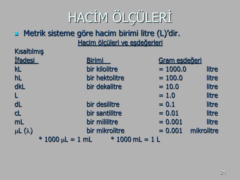 21 HACİM ÖLÇÜLERİ Metrik sisteme göre hacim birimi litre (L)'dir. Metrik sisteme göre hacim birimi litre (L)'dir. Hacim ölçüleri ve eşdeğerleri Kısalt