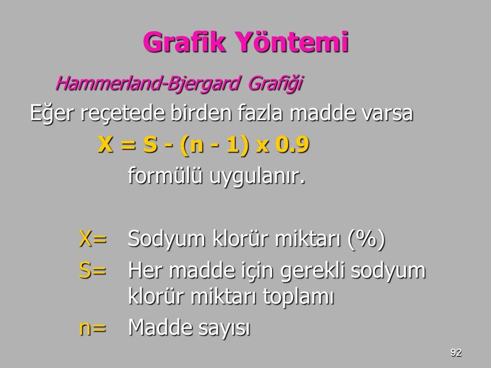 92 Grafik Yöntemi Hammerland-Bjergard Grafiği Eğer reçetede birden fazla madde varsa X = S - (n - 1) x 0.9 X = S - (n - 1) x 0.9 formülü uygulanır. X=