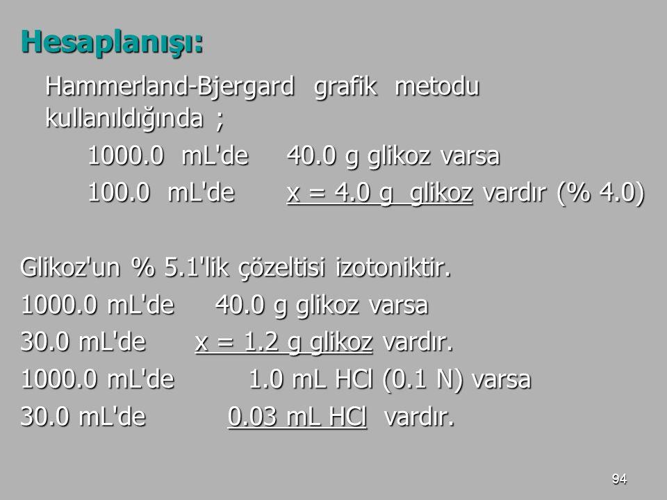 94 Hesaplanışı: Hammerland-Bjergard grafik metodu kullanıldığında ; Hammerland-Bjergard grafik metodu kullanıldığında ; 1000.0 mL'de40.0 g glikoz vars