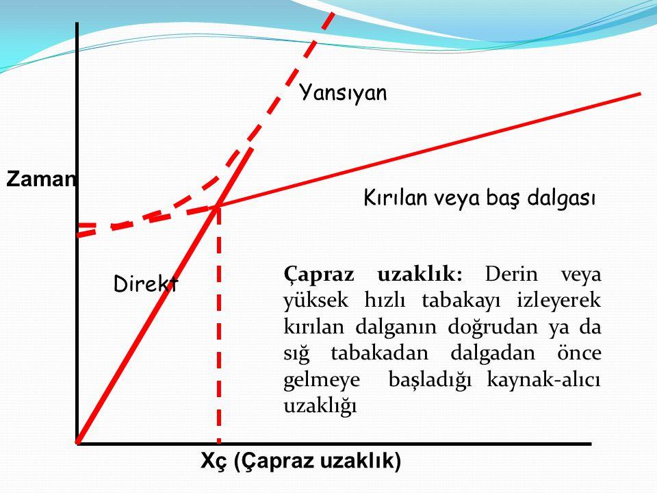 Zaman Direkt Yansıyan Kırılan veya baş dalgası Xç (Çapraz uzaklık) Çapraz uzaklık: Derin veya yüksek hızlı tabakayı izleyerek kırılan dalganın doğrudan ya da sığ tabakadan dalgadan önce gelmeye başladığı kaynak-alıcı uzaklığı
