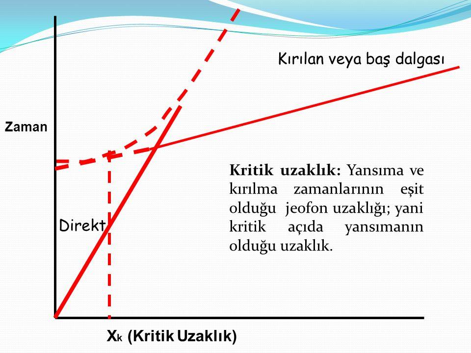 Zaman X k (Kritik Uzaklık) Direkt Kırılan veya baş dalgası Kritik uzaklık: Yansıma ve kırılma zamanlarının eşit olduğu jeofon uzaklığı; yani kritik aç