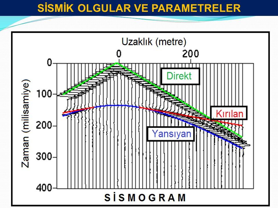 Baş Dalgaları (Öncü Dalgalar) Düşük hızlı ortamdan yüksek yüksek hızlı ortama kritik açıyla gelen dalgalar yüzey boyunca kırılarak yayılır.