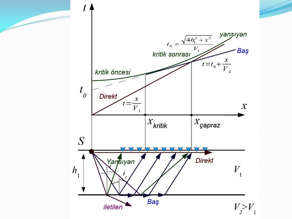 SİSMİK KIRILMA YÖNTEMİ EKİPMANLARI 1- Kayıt ünitesi (Sismometre veya sismograf) 2- Alıcılar (Jeofonlar (P ve S)) 3- Bağlantı kabloları (kayıt cihazı ve jeofonlar için) 4- Enerji kaynağı (balyoz, patlayıcı v.b.)