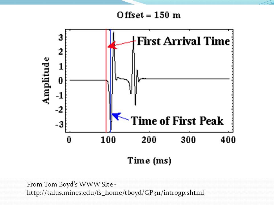 From Tom Boyd's WWW Site - http://talus.mines.edu/fs_home/tboyd/GP311/introgp.shtml