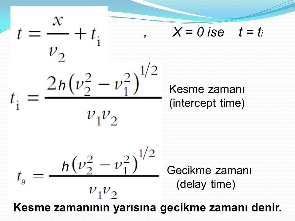 Kesme zamanı (intercept time), X = 0 ise t = t i Gecikme zamanı (delay time) Kesme zamanının yarısına gecikme zamanı denir.