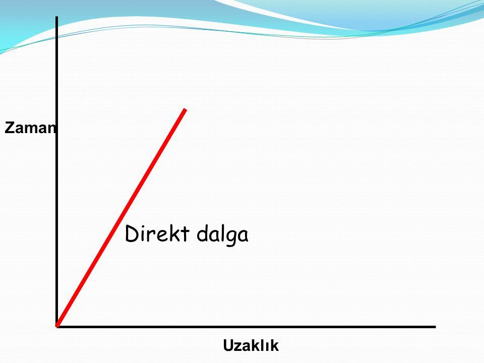 Zaman X k (Kritik Uzaklık) Direkt Kırılan veya baş dalgası Kritik uzaklık: Yansıma ve kırılma zamanlarının eşit olduğu jeofon uzaklığı; yani kritik açıda yansımanın olduğu uzaklık.