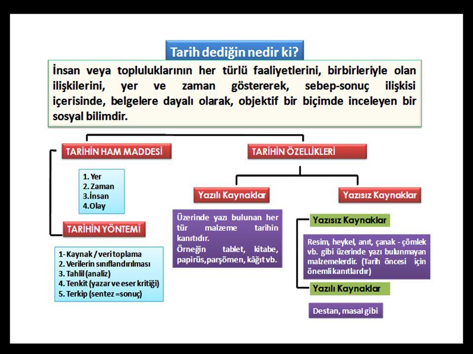 Tarihin çağlara ayrılması, I.olayların daha kolay ve pratik incelenmesi, II.yazının kullanım alanının genişletilmesi, III.olayların önem sırasına göre sıralanması amaçlarından hangilerine yöneliktir.