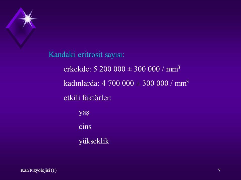 Kan Fizyolojisi (1)7 Kandaki eritrosit sayısı: erkekde: 5 200 000 ± 300 000 / mm 3 kadınlarda: 4 700 000 ± 300 000 / mm 3 etkili faktörler: yaş cins y