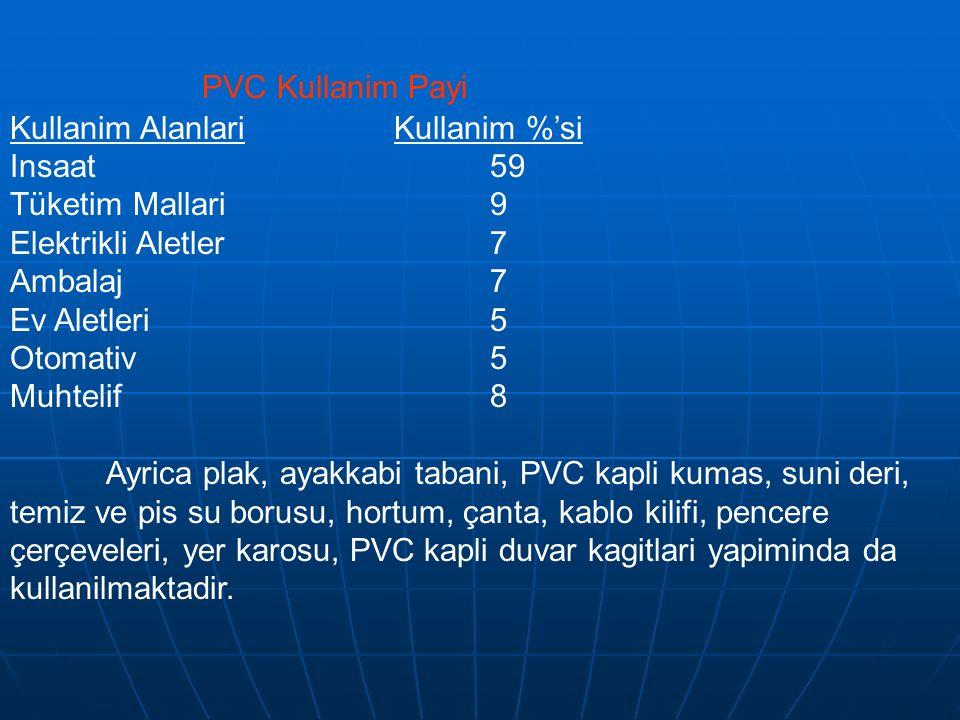 PVC Kullanim Payi Kullanim Alanlari Kullanim %'si Insaat 59 Tüketim Mallari 9 Elektrikli Aletler 7 Ambalaj 7 Ev Aletleri 5 Otomativ 5 Muhtelif 8 Ayric