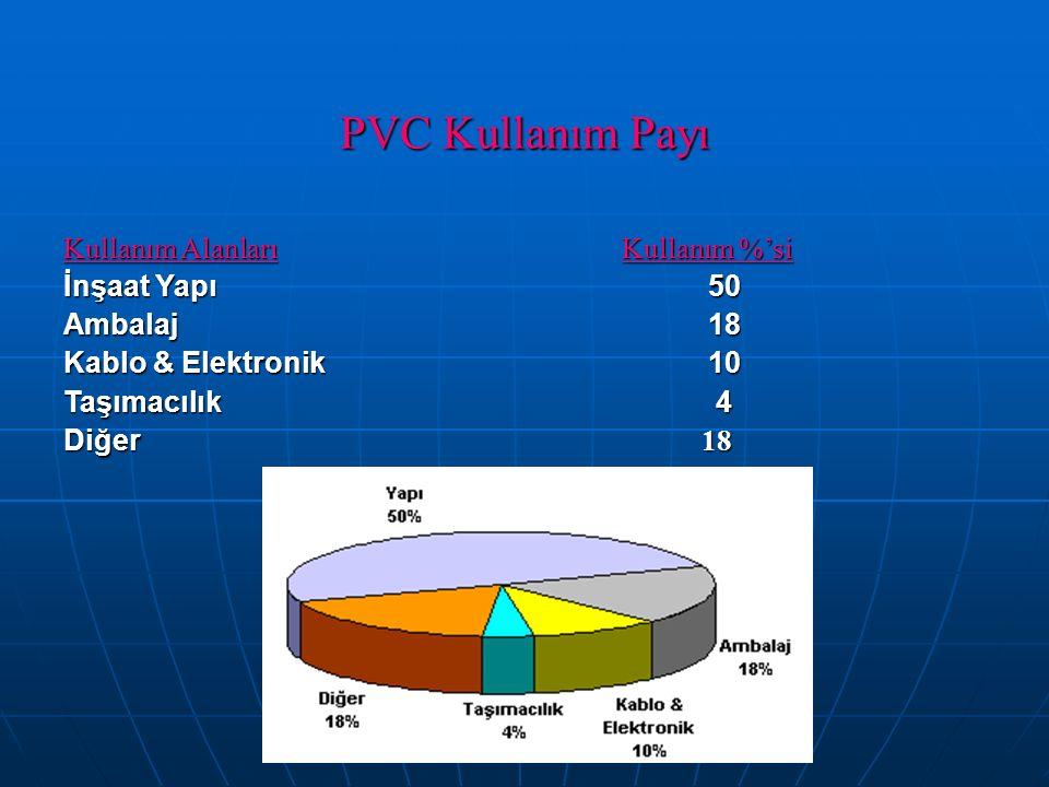 PVC Kullanım Payı Kullanım Alanları Kullanım %'si İnşaat Yapı 50 Ambalaj 18 Kablo & Elektronik 10 Taşımacılık 4 Diğer 18