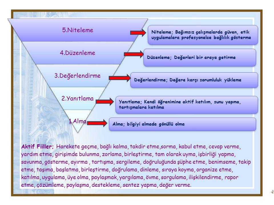 49 5.Niteleme 4.Düzenleme 3.Değerlendirme 2.Yanıtlama 1.Alma Niteleme; Bağımsız çalışmalarda güven, etik uygulamalara profesyonelce bağlılık gösterme