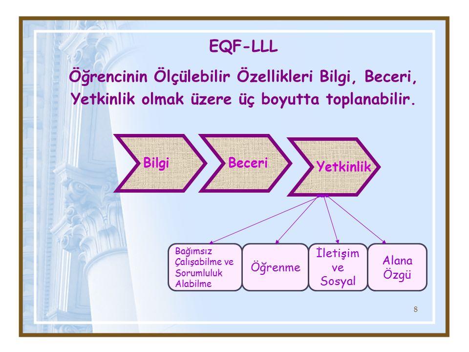 Beceri Yetkinlik Bilgi Öğrenme İletişim ve Sosyal Alana Özgü Bağımsız Çalışabilme ve Sorumluluk Alabilme EQF-LLL Öğrencinin Ölçülebilir Özellikleri Bi