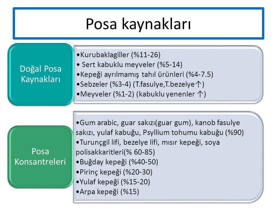 Posa kaynakları Kurubaklagiller (%11-26) Sert kabuklu meyveler (%5-14) Kepeği ayrılmamış tahıl ürünleri (%4-7.5) Sebzeler (%3-4) (T.fasulye,T.bezelye↑